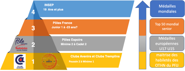 https://www.lifb.org/wp-content/uploads/2020/11/Pole-Espoirs-768x294.png